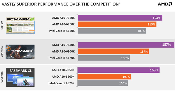 AMD представила APU Kaveri
