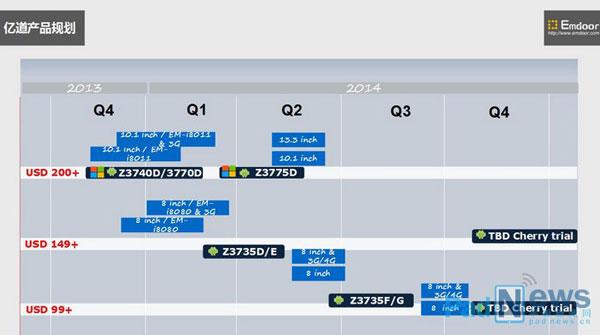 � ���� ���� Intel �������� ��������������� ������� Bay Trail-T ��� ��������� ���������: Atom Z3775D, Z3735D/E � Z3735F/G