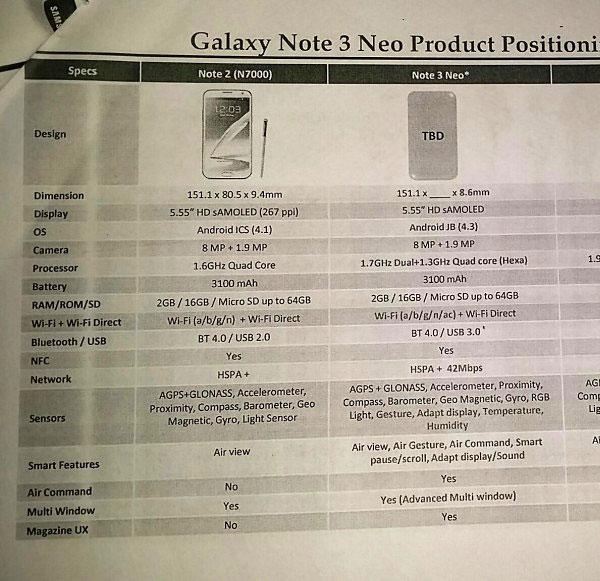 Смартфон Samsung Galaxy Note 2 оснащен дисплеем Super AMOLED размером 5,55 дюйма по диагонали