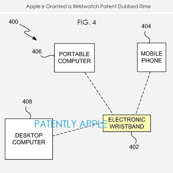 В патенте на iTime описано электронное устройство, которое носится на запястье