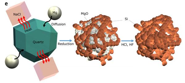 Li-ion : материал анода ... песок 042
