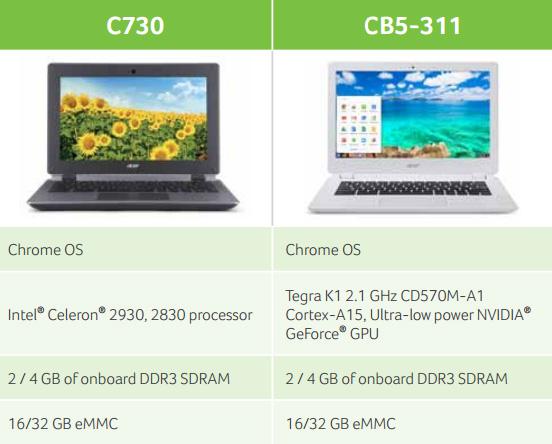 Acer ������������ �������� C730 � CB5-311