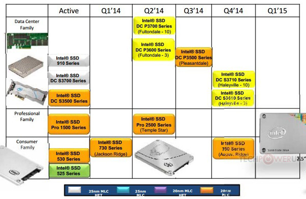 Дорожная карта SSD Intel