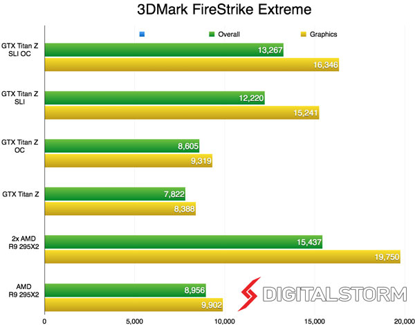 AMD Radeon R9 295X2 несколько больше выигрывает от добавления второй карты, чем флагман Nvidia