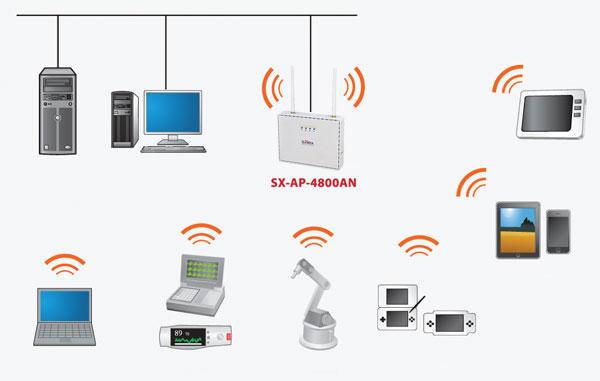 ����� ������� Silex Technology SX-AP-4800AN Access Point �������� � ���� ��������� ����������