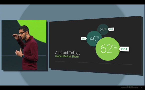 �������� � �� Android �������� 62% ����� ���� ���������