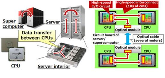 Разработка Fujitsu свяжет процессоры будущих серверов