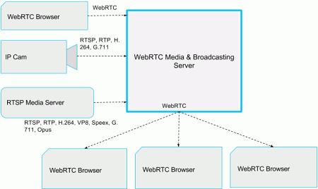 Flashphoner WebRTC Server обеспечит проведение видеотрансляций в