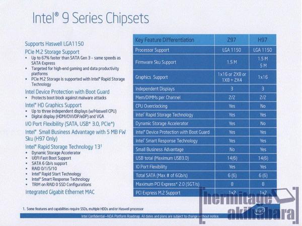 Intel Z97 Express и Intel H97 Express