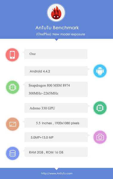 � ���� ������ AnTuTu ��������� ������������ ��������� OnePlus One