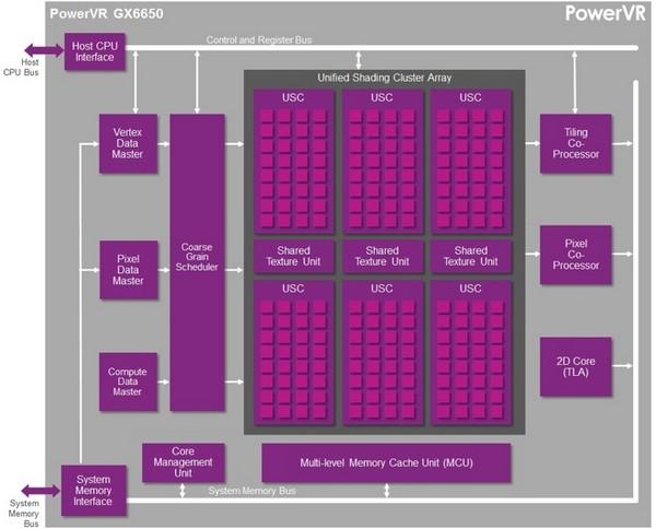 Imagination Technologies GPU PowerVR GX6650