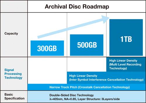 Планы Sony и Panasonic включают выпуск систем, поддерживающих диски объемом 300 ГБ, летом 2015 года