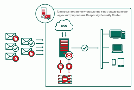 Kaspersky Security для Linux Mail Server