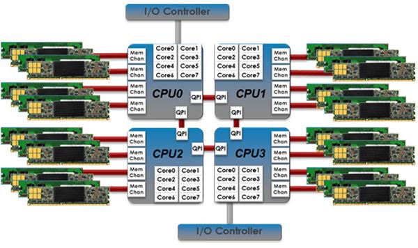 Суть технологии MCS заключается в размещении флэш-памяти NAND на платах стандартного форм-фактора DIMM