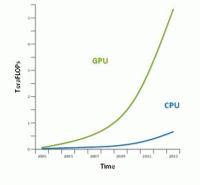 CPU/GPU