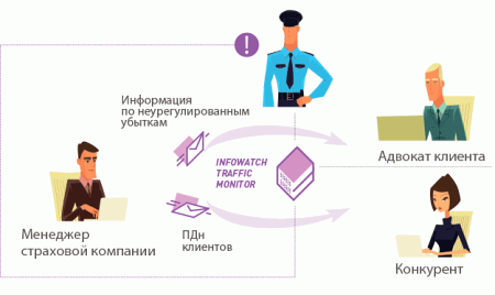InfoWatch Traffic Monitor