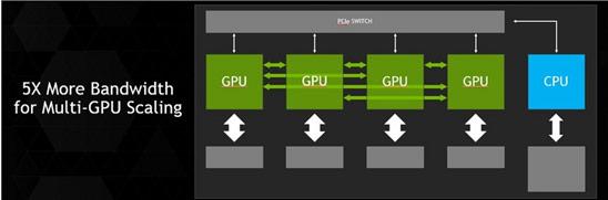 ���������� Nvidia NVLink ����������� ������������ � ����������� ����������� ����������� Pascal