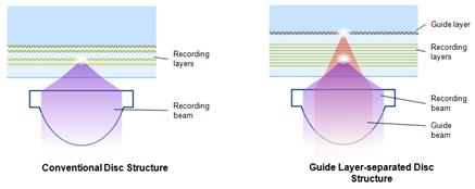 В перспективе емкость оптического диска, созданного Pioneer и Memory-Tech, может превысить 1 ТБ