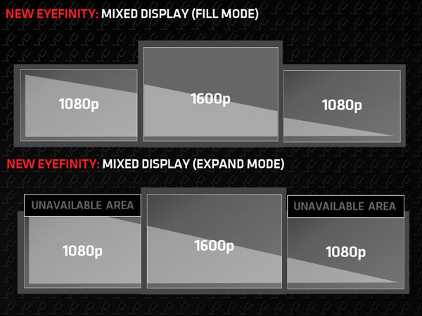 В технологии AMD Eyefinity 3.0 появится возможность одновременно использовать мониторы разного разрешени