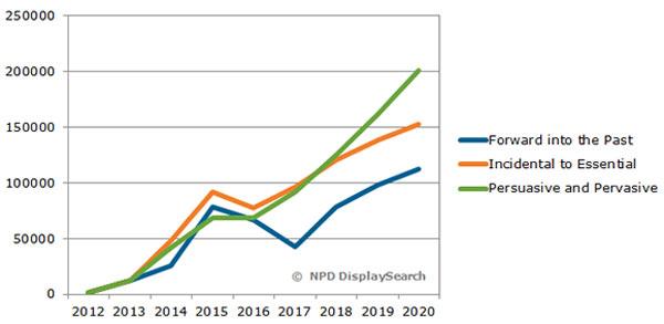 Поиск баланса разных факторов приведет к временному спаду на рынке носимой электроники на начальном этапе