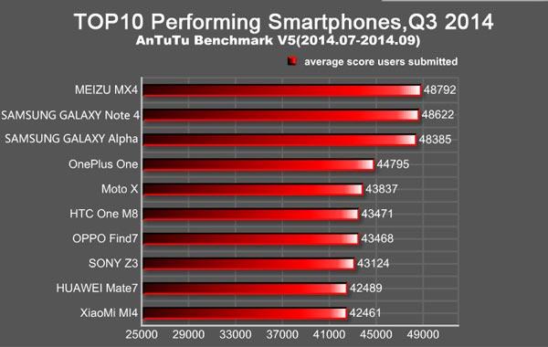 Смартфон Meizu MX4 построен на SoC MediaTek MT6595