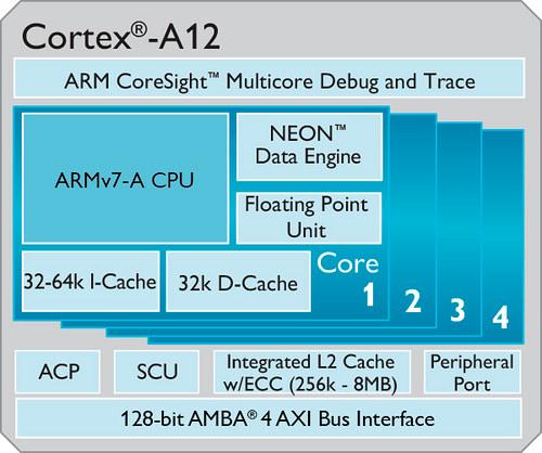 ARM Cortex-A17 Cortex-A12