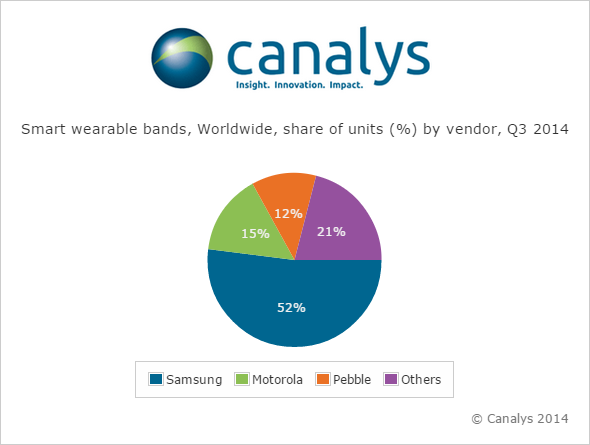 Canalys ������� �����������