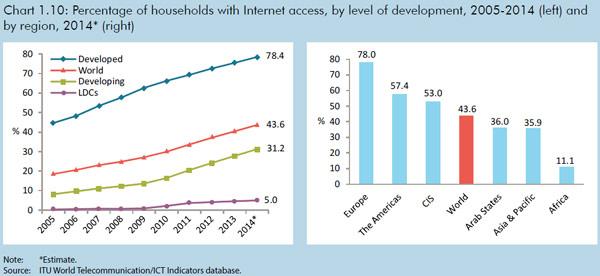 Без подключения к Глобальной сети остается еще 4,3 млрд человек