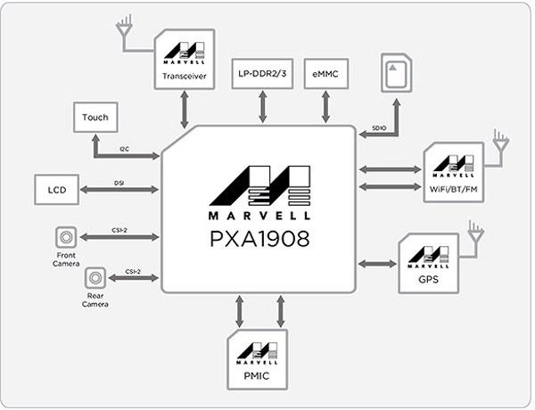 Процессор PXA1908 работает на частотах до 1,2 ГГц