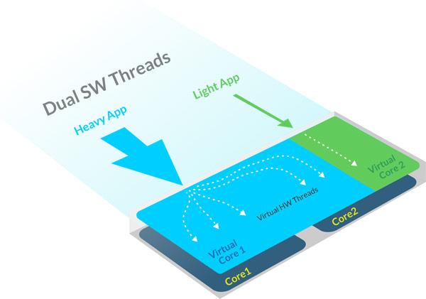 На разработку архитектуры VISC понадобилось более семи лет