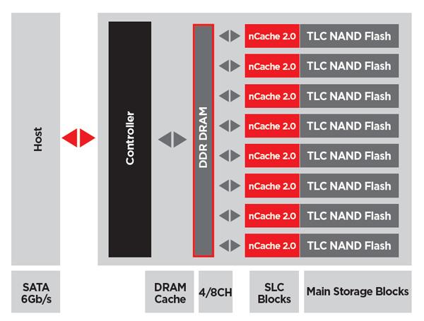 SanDisk X300, схема