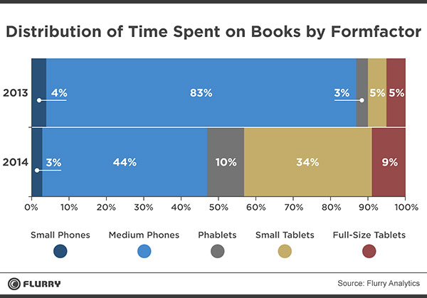 распределение смартфонов Flurry