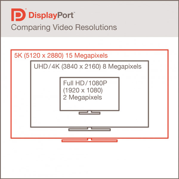 ���������� ����������� DisplayPort 1.3 � 32,4 ����/�