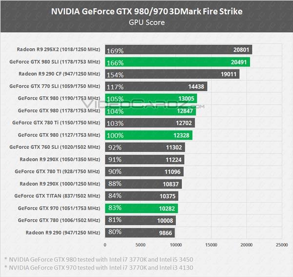 � ���� ��������� ���������� 3D-���� Nvidia GeForce GTX 980, GTX 970, GTX 980M � GTX 970M � ����� 3DMark