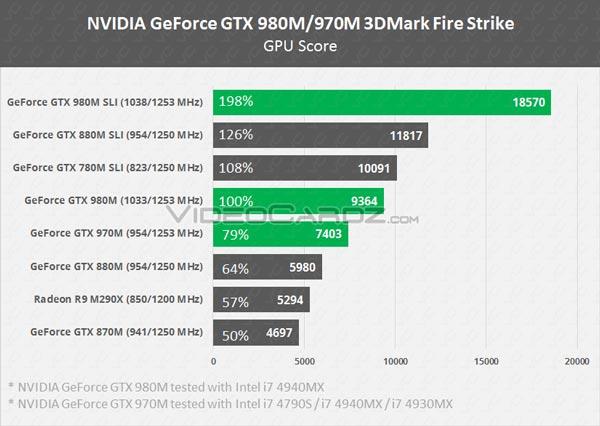 В Сети появились результаты 3D-карт Nvidia GeForce GTX 980, GTX 970, GTX 980M и GTX 970M в тесте 3DMark