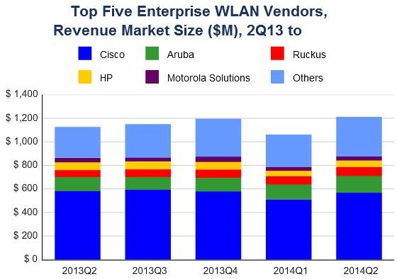 Лидером среди поставщиков оборудования WLAN остается Cisco
