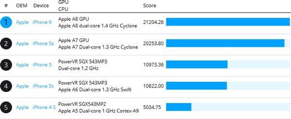 В состав однокристальной системы Apple A8, скорее всего, входит GPU PowerVR G6630