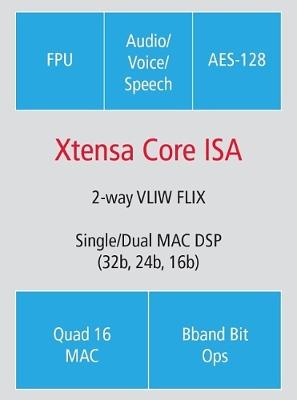 Важным достоинством цифрового сигнального процессора Tensilica Fusion является низкое энергопотребление