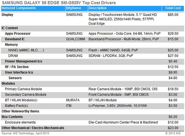 Samsung Galaxy S6 Edge IHS