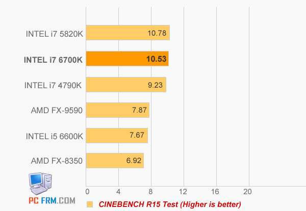 � ������� ���������� Intel Skylake-S ����������� ���������� Intel Haswell �� 15%
