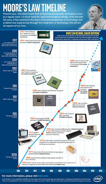 Intel отмечает юбилей закона Мура