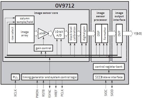 Основой для разработки служит датчик изображения OV9712 CameraChip