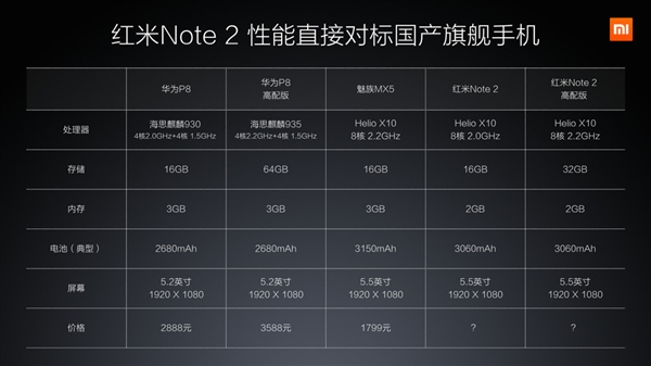 Xiaomi Redmi Note 2, ��������� � ������������