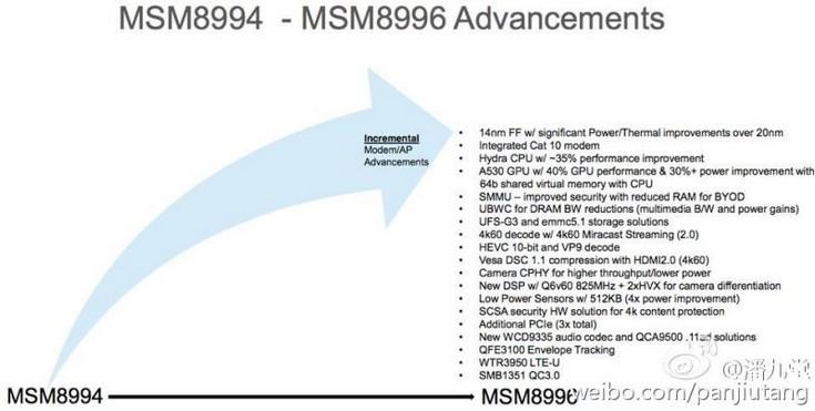 SoC Snapdragon 820 будет содержать четыре ядра Hydra