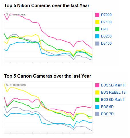 В 2015 году среди загруженных на Flickr снимков больше всего было сделано смартфонами Apple