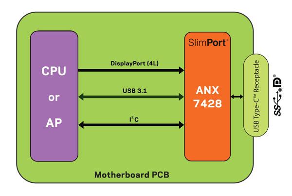 Контроллер порта USB-C Analogix ANX7428 прошел сертификацию USB-IF