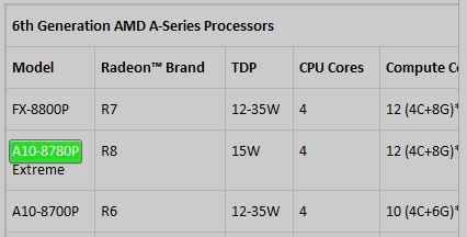 Конфигурация A10-8780P включает четырехъядерный CPU, работающий на частоте до 3,3 ГГц