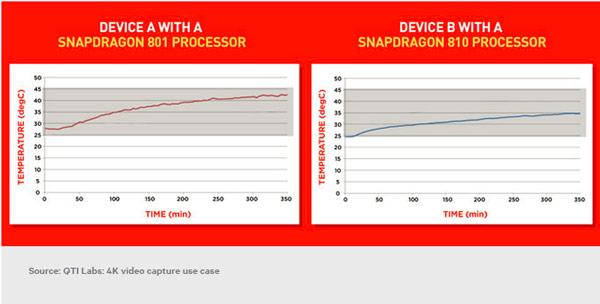 Однокристальная система Qualcomm Snapdragon 810 греется меньше, чем Snapdragon 801