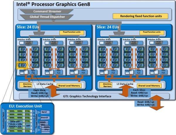 Мини-ПК Intel NUC NUC5i7RYH будет поддерживать видео 4K