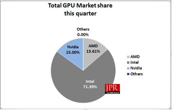 Лидером рынка графических решений для ПК остается Intel